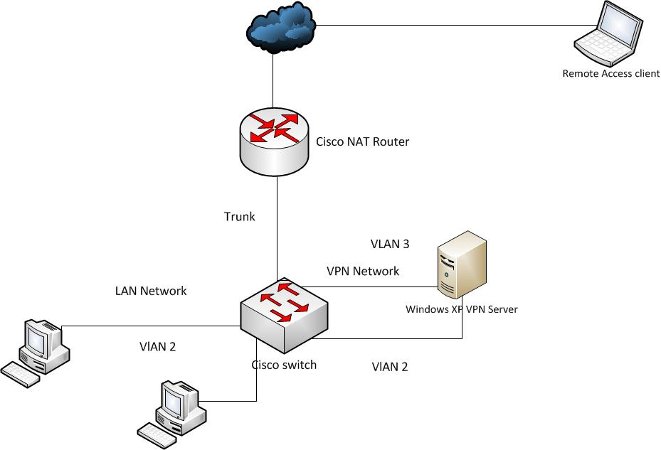 Remote Access Vpn Network Design Behind Nat Router Networking Projects